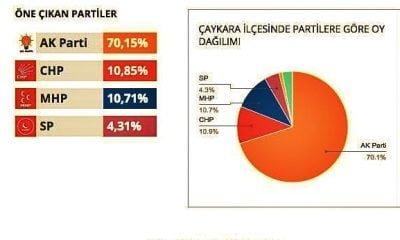 Çaykara'da kimin oyları yükseldi kimin oyları düştü?