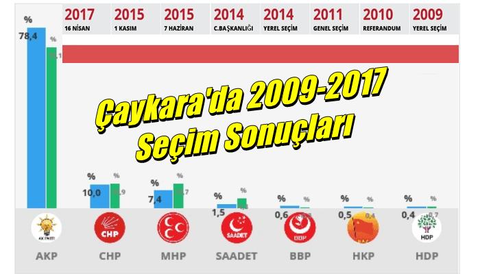 Çaykara'da 2009 yılından 2017 yılına kadar yapılan seçimlerin sonuçları