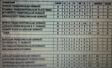 Turnuva'nın İlk Maçında Çaykara-Dernek 8-6 Galip 4